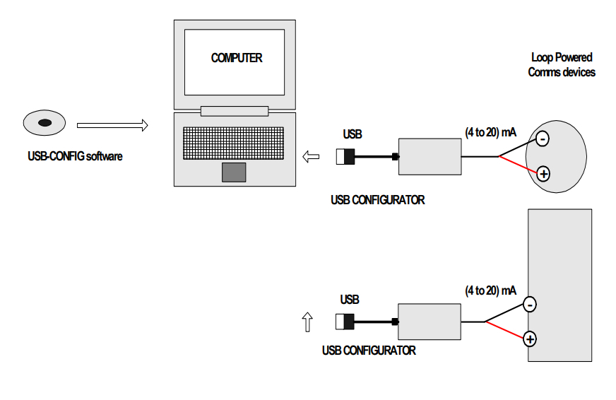 USB Configuration Kit