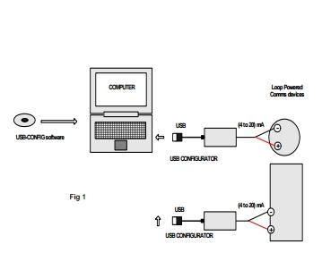 USB Config diagram