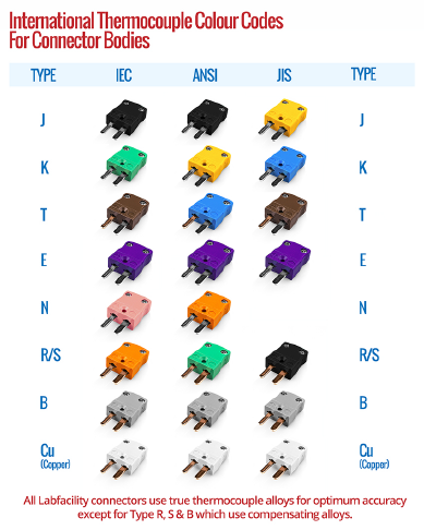 Connectors Colour Chart
