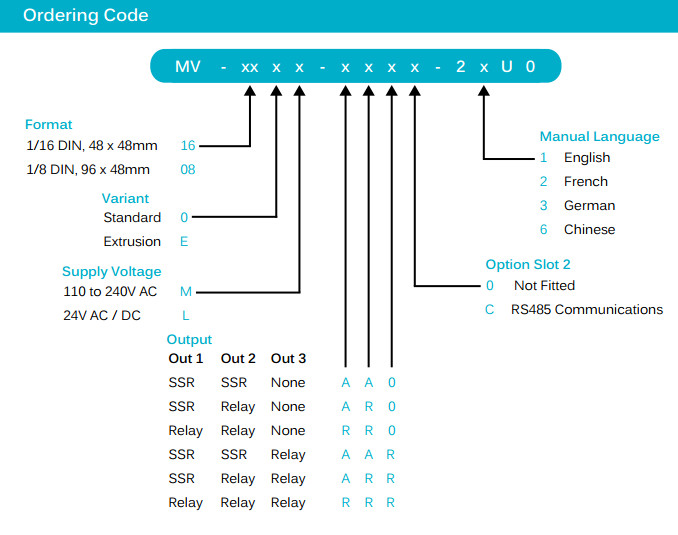 CAL ordering codes